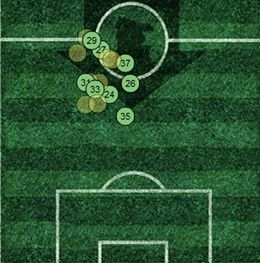 Sigurdsson Average Positions Away 2011/12