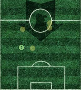 Hernandez Average Position GW8