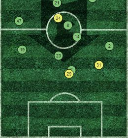 Liverpool Average Positions Vs Norwich 2013
