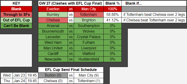 When are the FPL Blank and Double Gameweeks likely to happen?