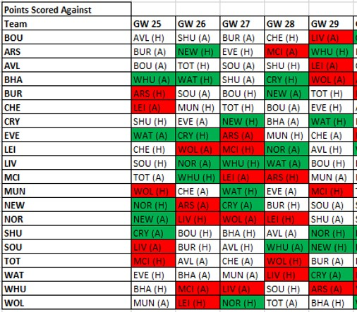 Using Fantasy Points Against to excel in FPL - Part 2 2