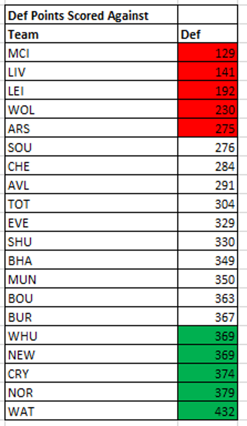 Using Fantasy Points Against to excel in FPL - Part 2 3