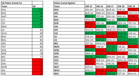 Using Fantasy Points Against to excel in FPL - Part 2 5