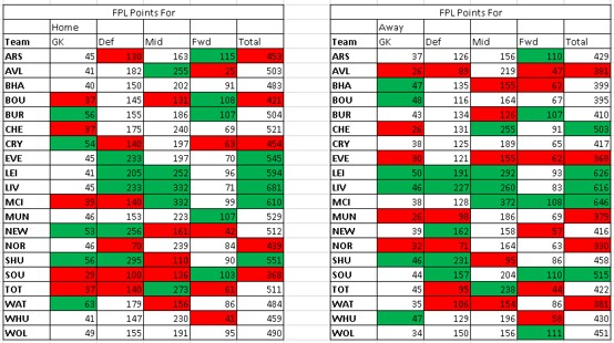 Using Fantasy Points Against to excel in FPL - Part 2 6