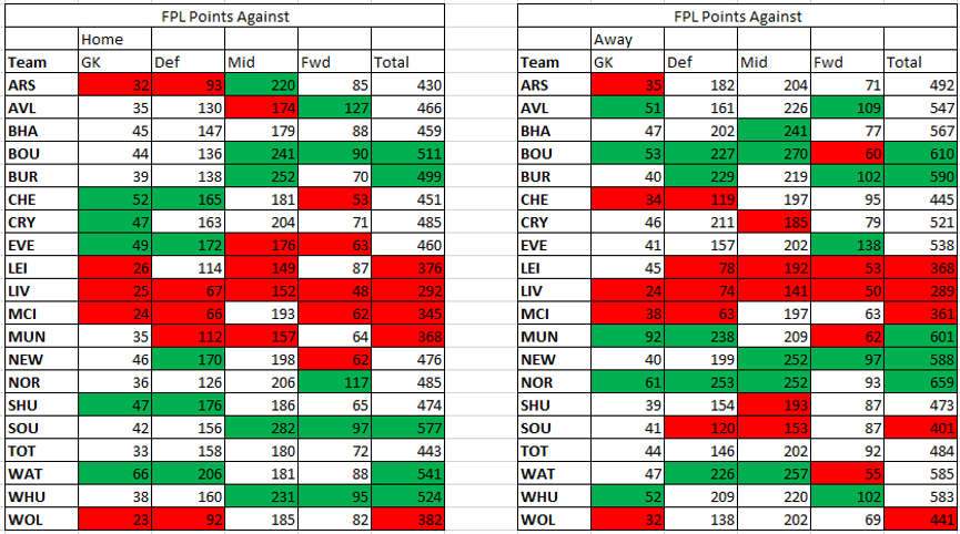 Using Fantasy Points Against to excel in FPL - Part 2 7