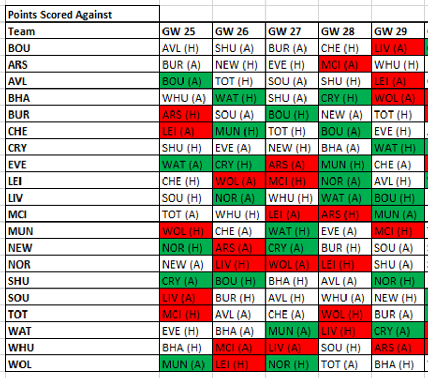 Using Fantasy Points Against to excel in FPL - Part 2
