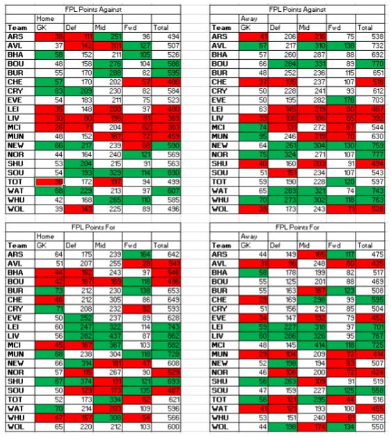 fplfpa-gw25-29-results 1