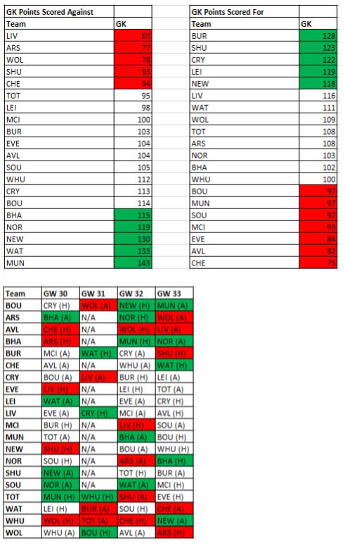fplfpa-gw25-29-results 2
