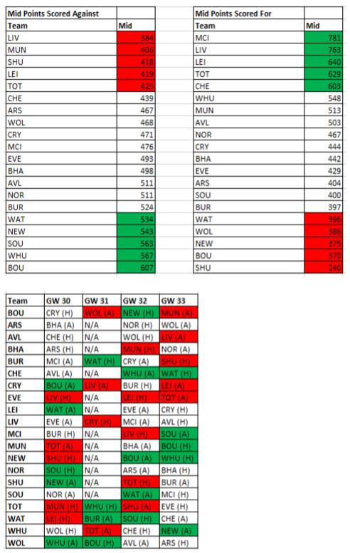fplfpa-gw25-29-results 5