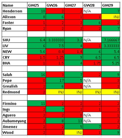 fplfpa-gw25-29-results