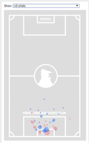 → Which goalless FPL asset's expected goal shotmap is this (the bigger the circle, the better the chance)?