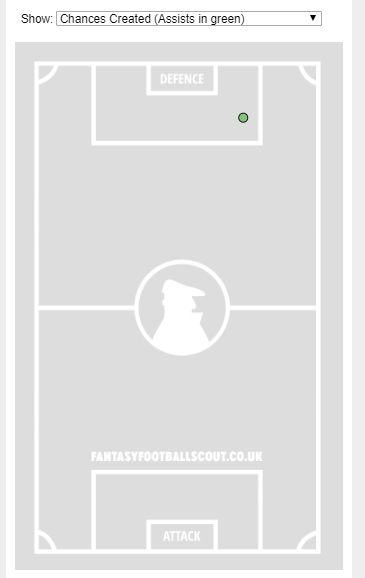 →Whose one assist this season came from the pictured interception-turned-pass made in his own box?