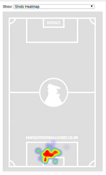 → Who was second among FPL defenders for shots in the box (28) in 2017/18 but didn't score a single goal?