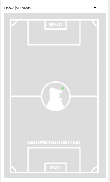 → Which player scored with this shot (from the position of the green dot in the image) in Gameweek 14?