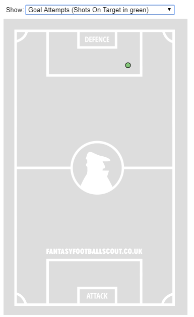 → Name the goal-scoring goalkeeper from the image above (he scored in a Gameweek 20 meeting with Bolton Wanderers):