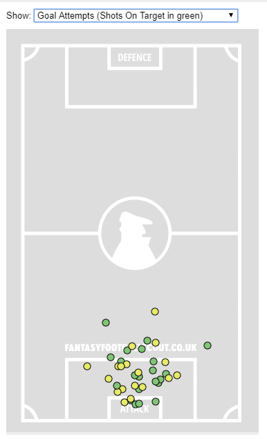 → Which FPL asset scored 13 goals in his first 14 Premier League appearances after signing for his club in January 2012 (his shot map is pictured)?