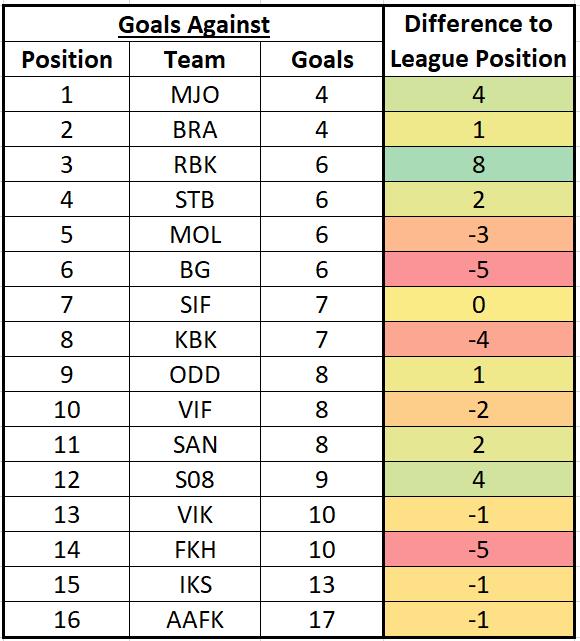 Eliteserien - Looking towards GW6 is everything right where it belongs?