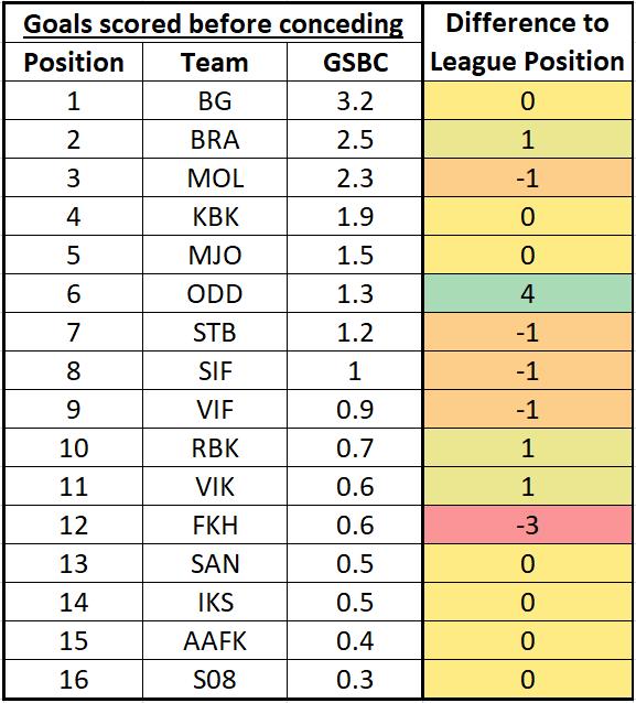 Eliteserien - Looking towards GW6 is everything right where it belongs? 5