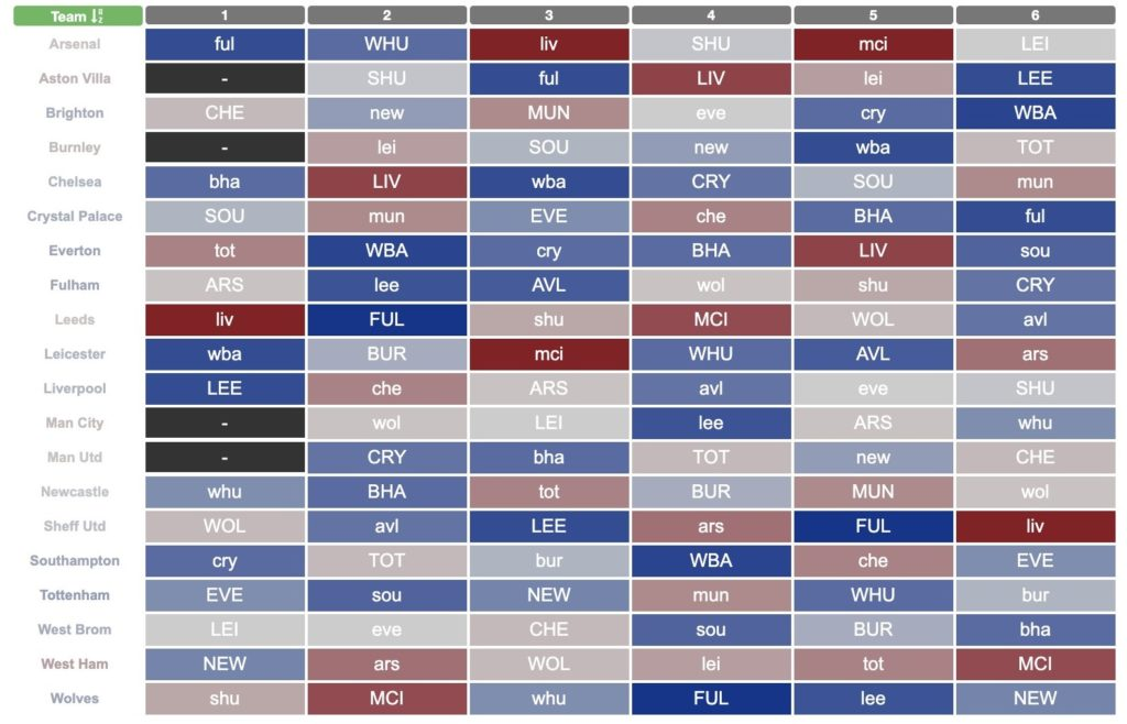Which Teams Have The Best Fixtures In The First Six Gameweeks Of 2020 21 Fantasy Football Tips News And Views From Fantasy Football Scout