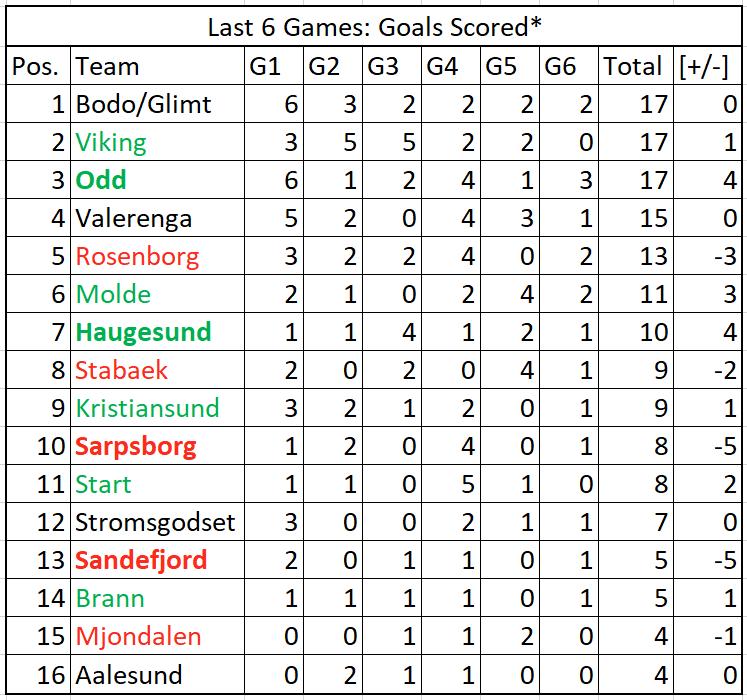 Eliteserien Review - The Last Six Gameweeks 2