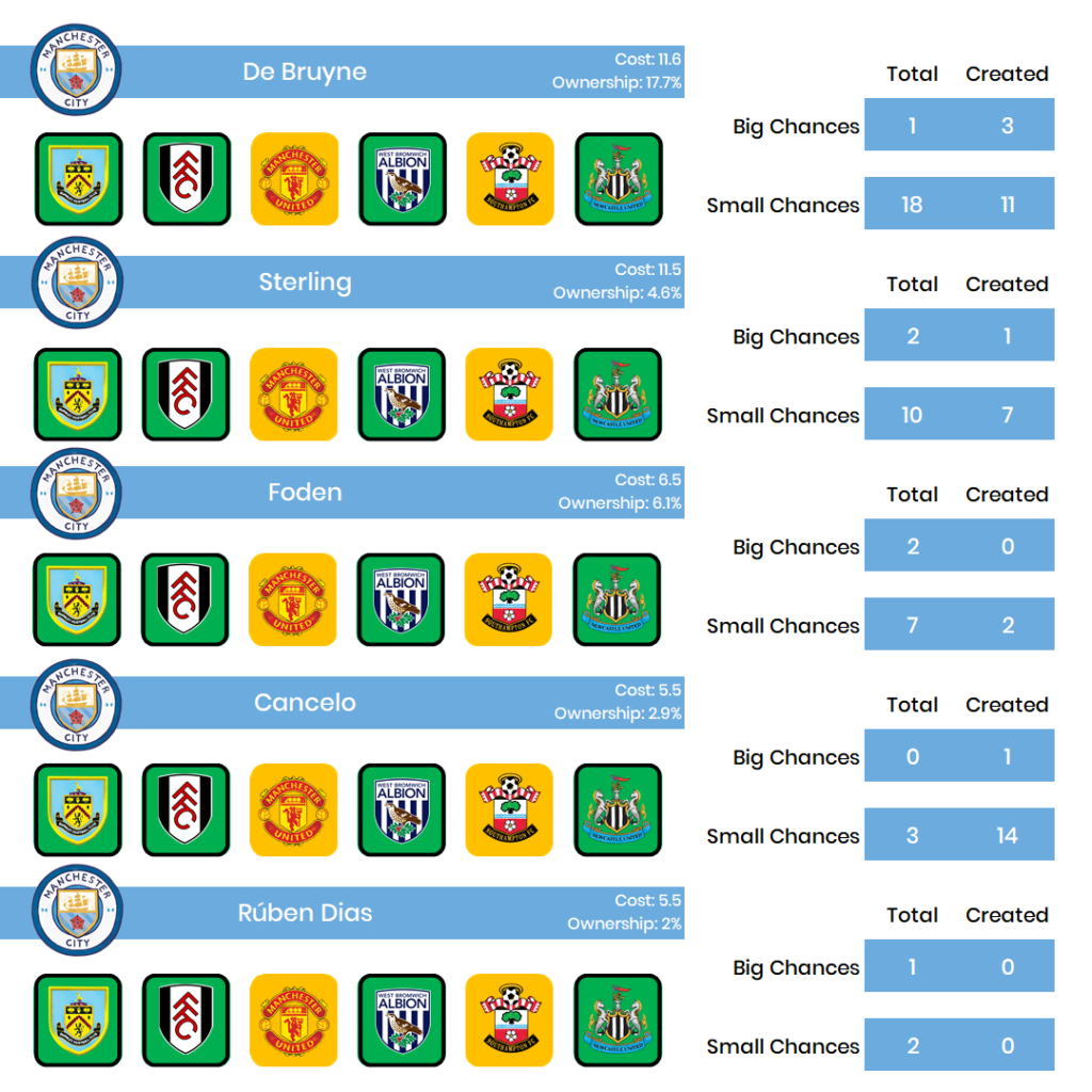The Scout Network : Man City - the form vs fixtures debate 2