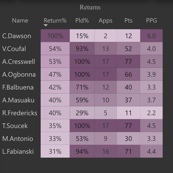 Scout Network: Which players should we target for double Gameweek 19? 2