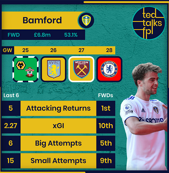 The Scout Network: Which Southampton and Leeds assets should we target for Double Gameweek 25? 1