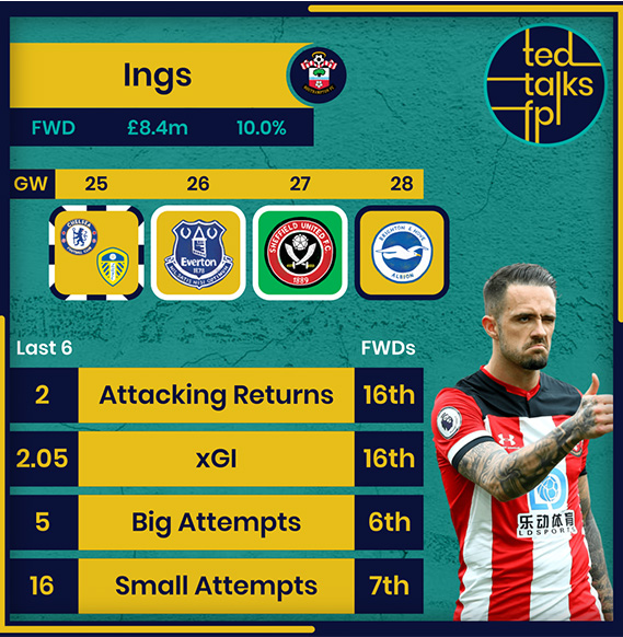 The Scout Network: Which Southampton and Leeds assets should we target for Double Gameweek 25?