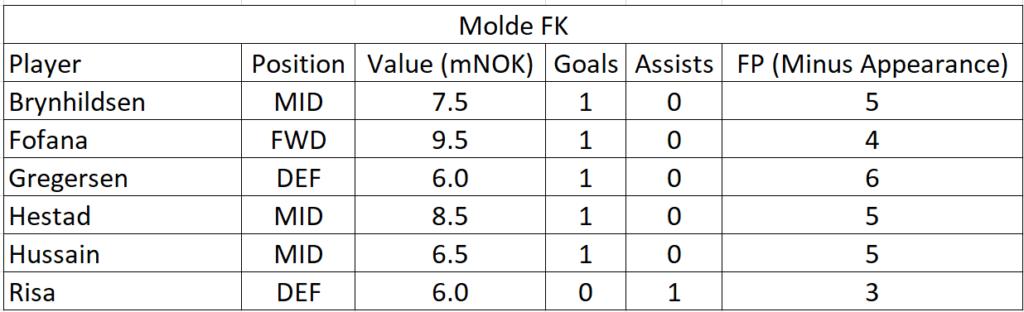 eliteserien-2021-friendlies-team-summaries-part-1 10