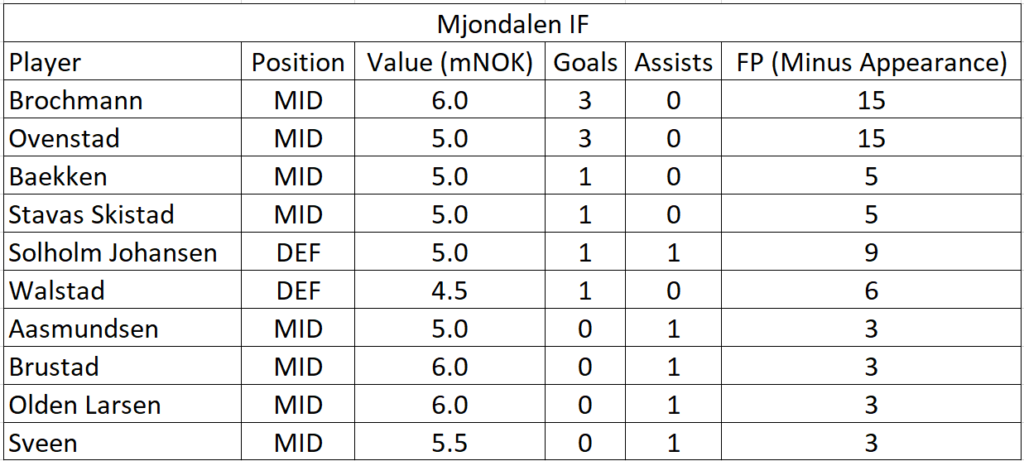 eliteserien-2021-friendlies-team-summaries-part-1 11