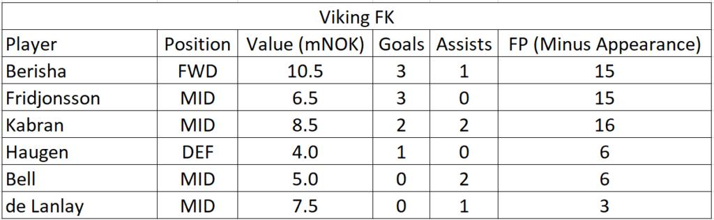 eliteserien-2021-friendlies-team-summaries-part-1 1