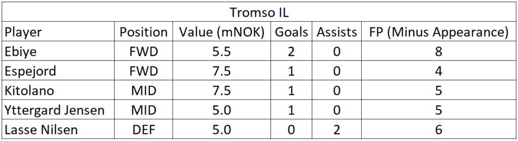 eliteserien-2021-friendlies-team-summaries-part-1 3