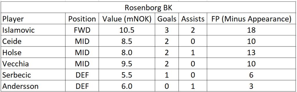 eliteserien-2021-friendlies-team-summaries-part-1 8